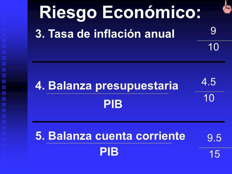 Riesgo Económico: 1. PIB per cápita Promedio 136 países U$8.964 Ecuador U$1736 2. Crecimiento anual del PIB 7.5 10 1515