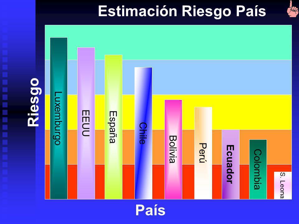 Riesgo Económico: 4. Balanza presupuestaria 4.5 10 5. Balanza cuenta corriente 9.5 15 PIB 3. Tasa de inflación anual 9 10