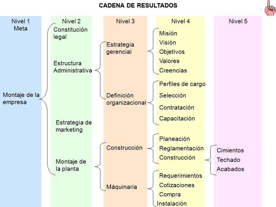 Procedimiento sistemático de distribución del proyecto en una jerarquía de partes de trabajo, en el cual se reducen la envergadura y la complejidad en
