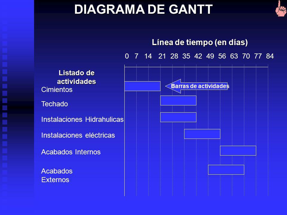 Representación visual de las actividades, eventos y controles relacionados con respecto al tiempo. Está compuesto por: línea de tiempo Listado de acti