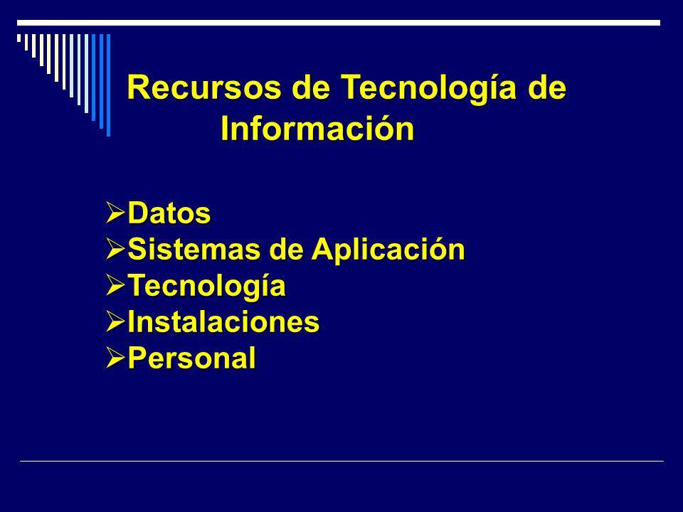 Recursos de Tecnología de Información Datos Datos Sistemas de Aplicación Sistemas de Aplicación Tecnología Tecnología Instalaciones Instalaciones Pers