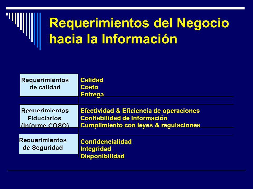 Requerimientos del Negocio hacia la Información Requerimientos de calidad Calidad Costo Entrega Requerimientos Fiduciarios (Informe COSO) Efectividad