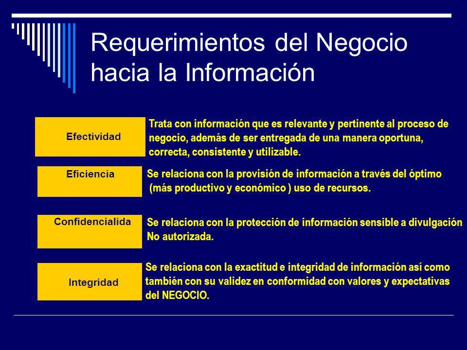 Requerimientos del Negocio hacia la Información Efectividad Eficiencia Se relaciona con la provisión de información a través del óptimo (más productiv