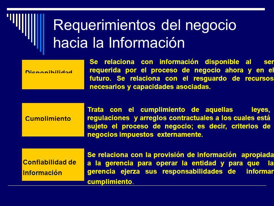 Requerimientos del negocio hacia la Información Disponibilidad Cumplimiento Trata con el cumplimiento de aquellas leyes, regulaciones y arreglos contr