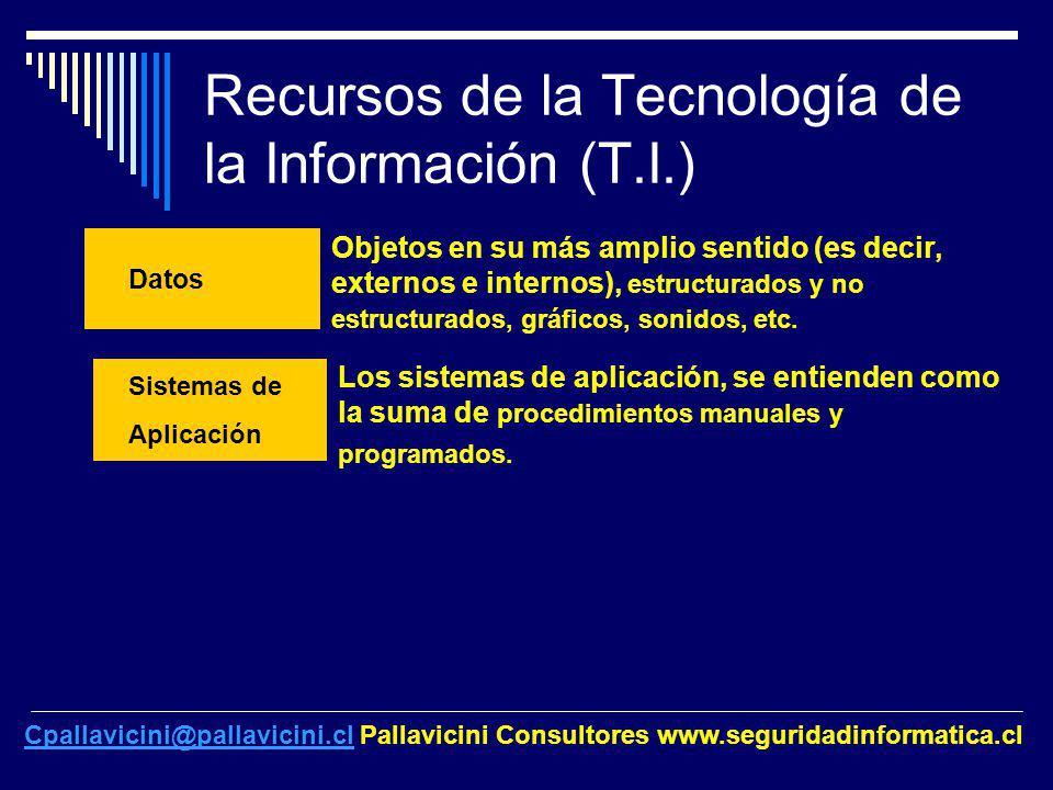 Recursos de la Tecnología de la Información (T.I.) Datos Objetos en su más amplio sentido (es decir, externos e internos), estructurados y no estructu