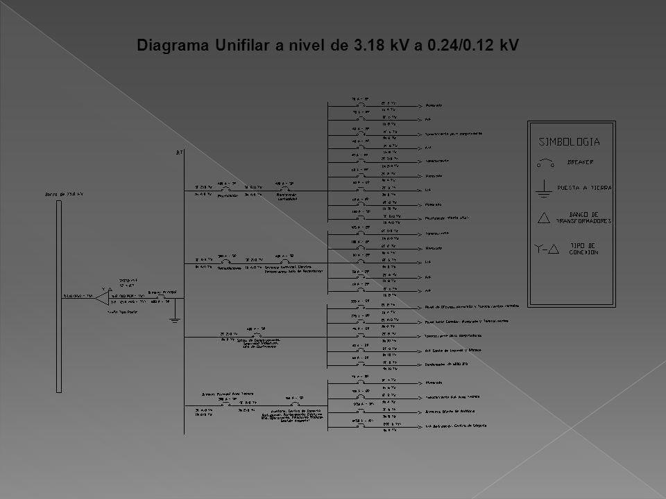 Diagrama Unifilar a nivel de 3.18 kV a 0.24/0.12 kV
