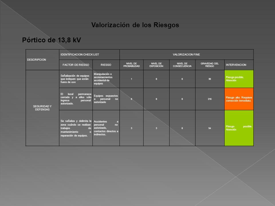 Valorización de los Riesgos DESCRIPCION IDENTIFICACION CHECK LISTVALORIZACION FINE FACTOR DE RIESGORIESGO NIVEL DE PROBABILIDAD NIVEL DE EXPOSICION NIVEL DE CONSECUENCIA GRAVEDAD DEL RIESGO INTERVENCION SEGURIDAD Y DEFENSAS Señalización de equipos que indiquen que están fuera de uso Manipulación o accionamientos accidental de equipos 16636 Riesgo posible.