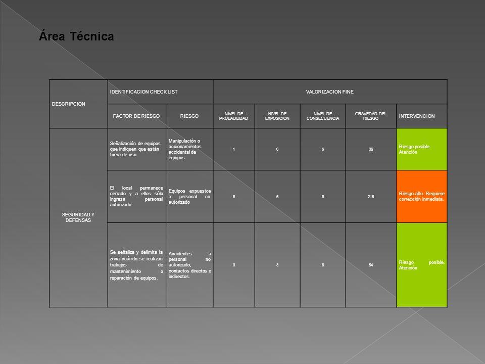 Área Técnica DESCRIPCION IDENTIFICACION CHECK LISTVALORIZACION FINE FACTOR DE RIESGORIESGO NIVEL DE PROBABILIDAD NIVEL DE EXPOSICION NIVEL DE CONSECUENCIA GRAVEDAD DEL RIESGO INTERVENCION SEGURIDAD Y DEFENSAS Señalización de equipos que indiquen que están fuera de uso Manipulación o accionamientos accidental de equipos 16636 Riesgo posible.