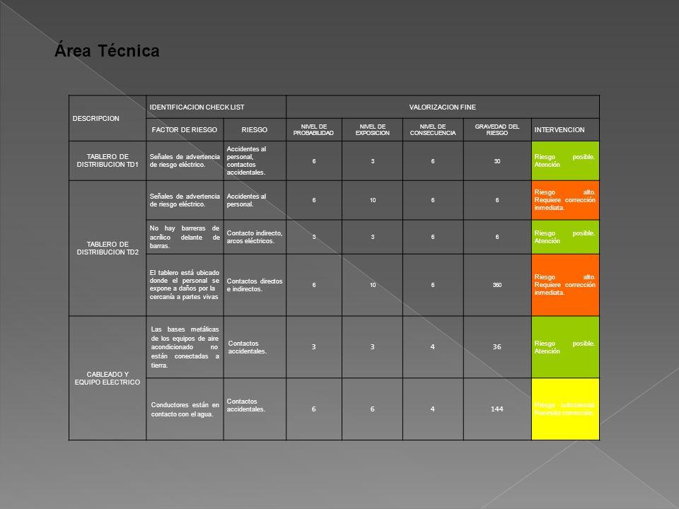 Área Técnica DESCRIPCION IDENTIFICACION CHECK LISTVALORIZACION FINE FACTOR DE RIESGORIESGO NIVEL DE PROBABILIDAD NIVEL DE EXPOSICION NIVEL DE CONSECUENCIA GRAVEDAD DEL RIESGO INTERVENCION TABLERO DE DISTRIBUCION TD1 Señales de advertencia de riesgo eléctrico.