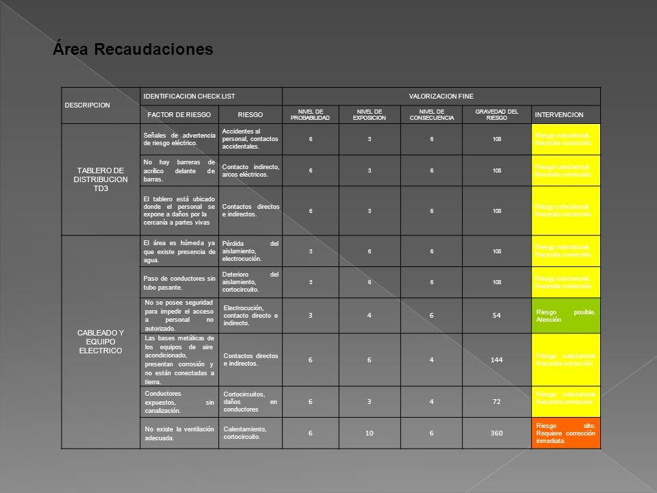 Área Recaudaciones DESCRIPCION IDENTIFICACION CHECK LISTVALORIZACION FINE FACTOR DE RIESGORIESGO NIVEL DE PROBABILIDAD NIVEL DE EXPOSICION NIVEL DE CONSECUENCIA GRAVEDAD DEL RIESGO INTERVENCION TABLERO DE DISTRIBUCION TD3 Señales de advertencia de riesgo eléctrico.