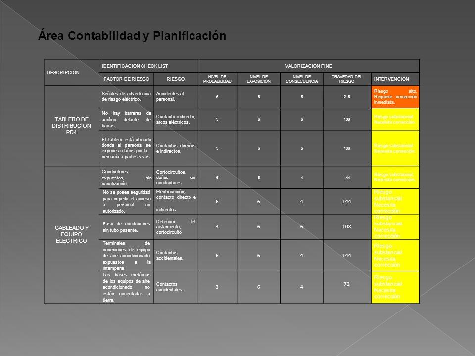 Área Contabilidad y Planificación DESCRIPCION IDENTIFICACION CHECK LISTVALORIZACION FINE FACTOR DE RIESGORIESGO NIVEL DE PROBABILIDAD NIVEL DE EXPOSICION NIVEL DE CONSECUENCIA GRAVEDAD DEL RIESGO INTERVENCION TABLERO DE DISTRIBUCION PD4 Señales de advertencia de riesgo eléctrico.
