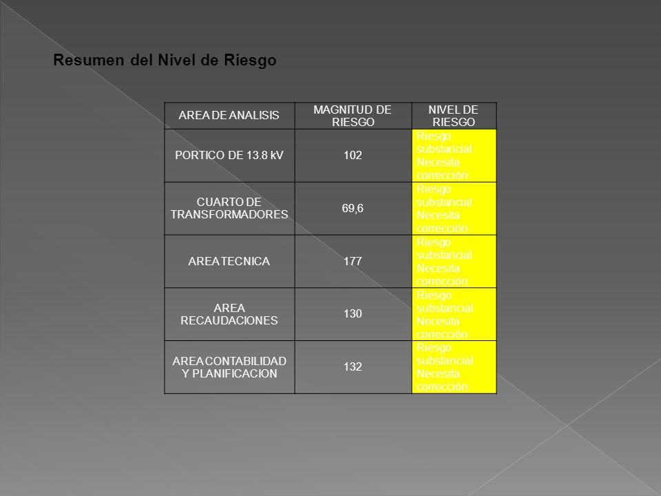 Resumen del Nivel de Riesgo AREA DE ANALISIS MAGNITUD DE RIESGO NIVEL DE RIESGO PORTICO DE 13.8 kV102 Riesgo substancial.