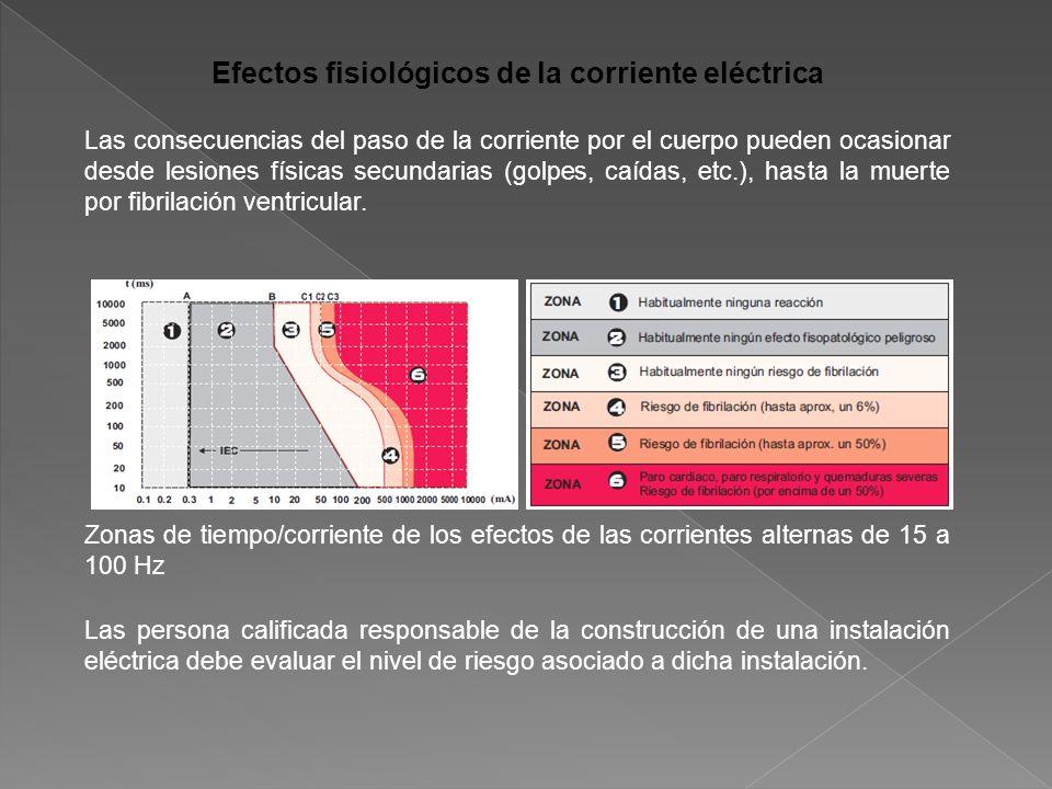 Efectos fisiológicos de la corriente eléctrica Las consecuencias del paso de la corriente por el cuerpo pueden ocasionar desde lesiones físicas secundarias (golpes, caídas, etc.), hasta la muerte por fibrilación ventricular.