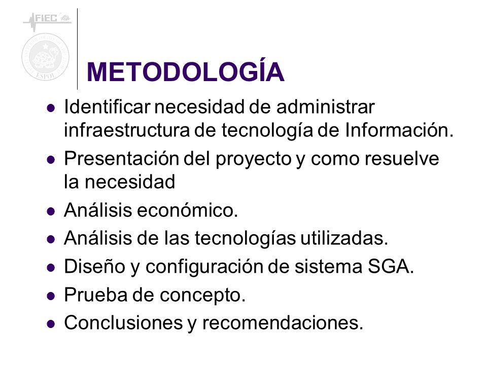 METODOLOGÍA Identificar necesidad de administrar infraestructura de tecnología de Información. Presentación del proyecto y como resuelve la necesidad