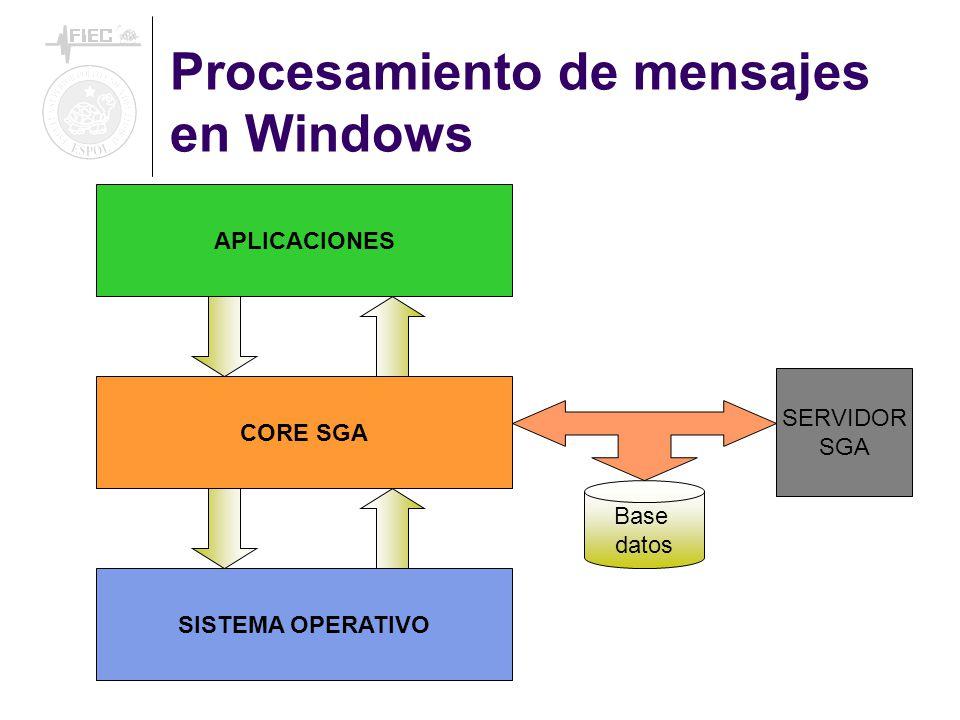 Procesamiento de mensajes en Windows SISTEMA OPERATIVO CORE SGA APLICACIONES Base datos SERVIDOR SGA