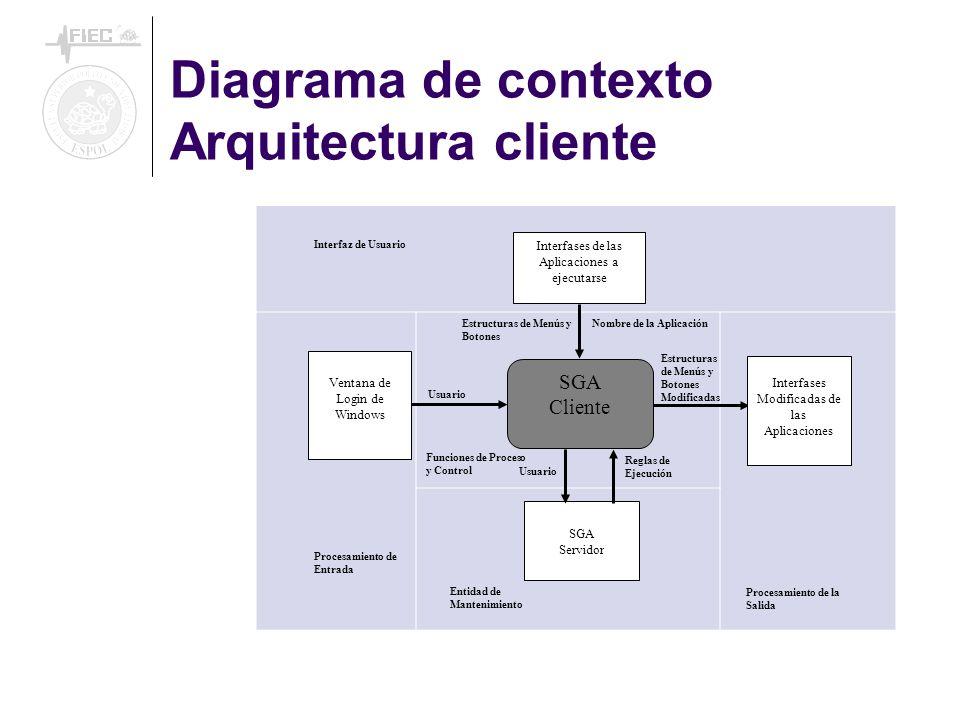 Funciones de Proceso y Control Interfases de las Aplicaciones a ejecutarse Ventana de Login de Windows SGA Cliente Interfases Modificadas de las Aplicaciones SGA Servidor Usuario Estructuras de Menús y Botones Modificadas Usuario Reglas de Ejecución Interfaz de Usuario Procesamiento de Entrada Entidad de Mantenimiento Procesamiento de la Salida Estructuras de Menús y Botones Nombre de la Aplicación Diagrama de contexto Arquitectura cliente