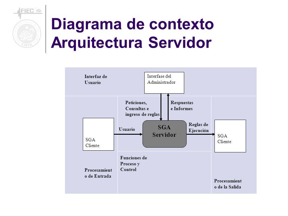 Interfaz de Usuario Interfase del Administrador SGA Cliente SGA Servidor SGA Cliente Usuario Reglas de Ejecución Procesamient o de Entrada Procesamient o de la Salida Funciones de Proceso y Control Peticiones, Consultas e ingreso de reglas Respuestas e Informes Diagrama de contexto Arquitectura Servidor