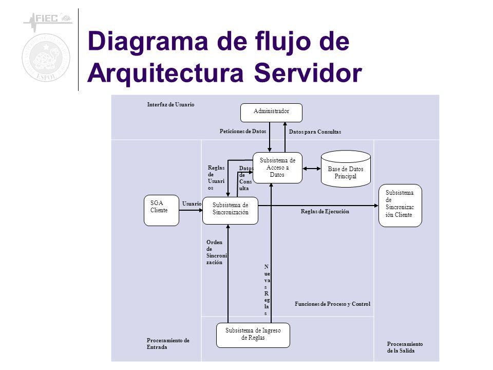 Usuario Orden de Sincroni zación Interfaz de Usuario Procesamiento de Entrada Procesamiento de la Salida Funciones de Proceso y Control Datos para Con