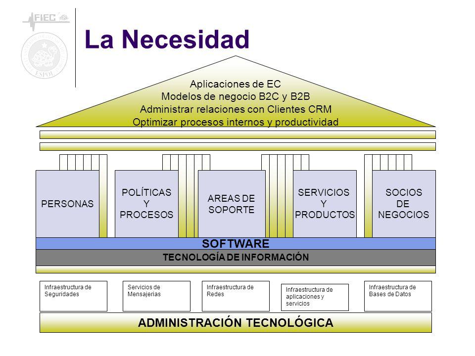 La Necesidad Aplicaciones de EC Modelos de negocio B2C y B2B Administrar relaciones con Clientes CRM Optimizar procesos internos y productividad Infraestructura de Seguridades Servicios de Mensajerias Infraestructura de Redes Infraestructura de aplicaciones y servicios Infraestructura de Bases de Datos ADMINISTRACIÓN TECNOLÓGICA PERSONAS POLÍTICAS Y PROCESOS AREAS DE SOPORTE SERVICIOS Y PRODUCTOS SOCIOS DE NEGOCIOS TECNOLOGÍA DE INFORMACIÓN SOFTWARE