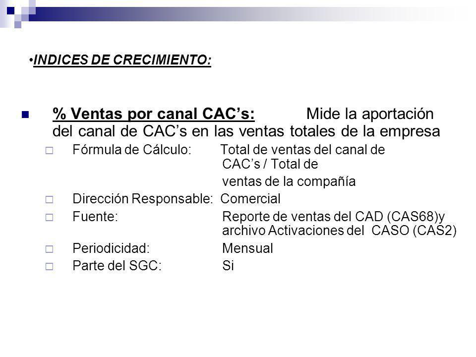 INDICES DE CRECIMIENTO: % Ventas por canal CACs: Mide la aportación del canal de CACs en las ventas totales de la empresa Fórmula de Cálculo: Total de ventas del canal de CACs / Total de ventas de la compañía Dirección Responsable: Comercial Fuente: Reporte de ventas del CAD (CAS68)y archivo Activaciones del CASO (CAS2) Periodicidad: Mensual Parte del SGC: Si