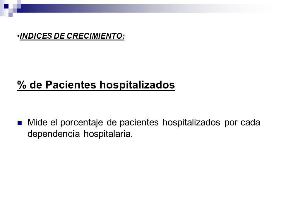% de Pacientes hospitalizados Mide el porcentaje de pacientes hospitalizados por cada dependencia hospitalaria.