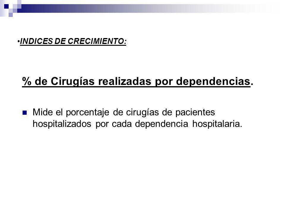 % de Cirugías realizadas por dependencias. Mide el porcentaje de cirugías de pacientes hospitalizados por cada dependencia hospitalaria. INDICES DE CR