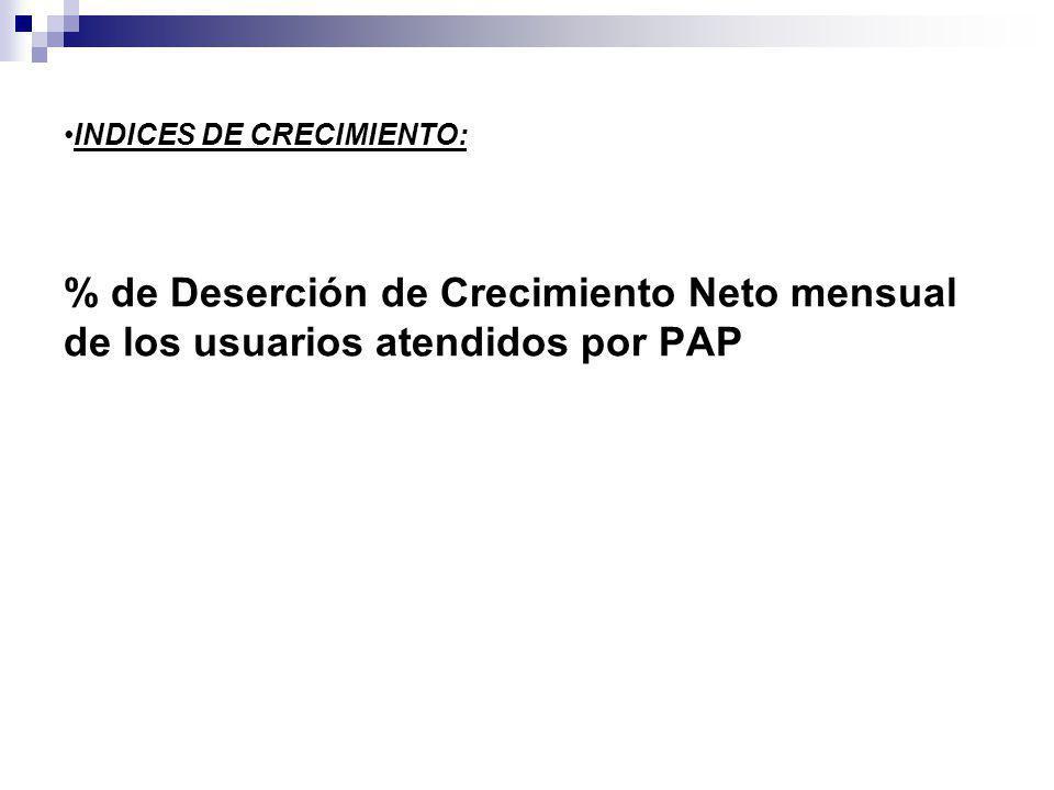 % de Deserción de Crecimiento Neto mensual de los usuarios atendidos por PAP INDICES DE CRECIMIENTO: