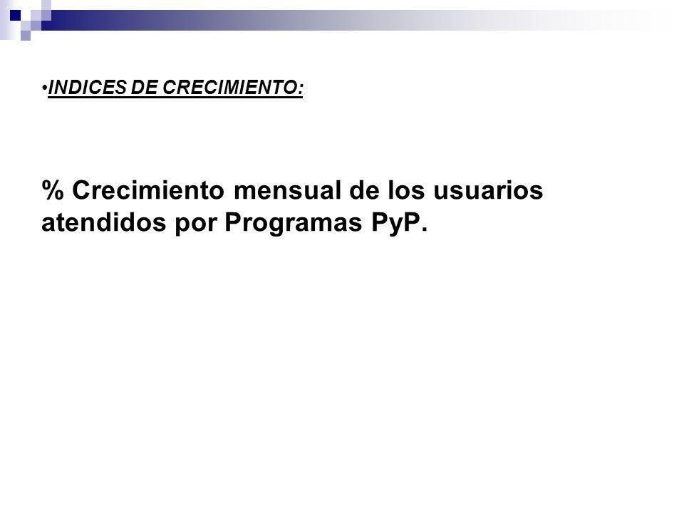 % Crecimiento mensual de los usuarios atendidos por Programas PyP. INDICES DE CRECIMIENTO: