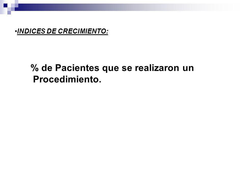 % de Pacientes que se realizaron un Procedimiento. INDICES DE CRECIMIENTO: