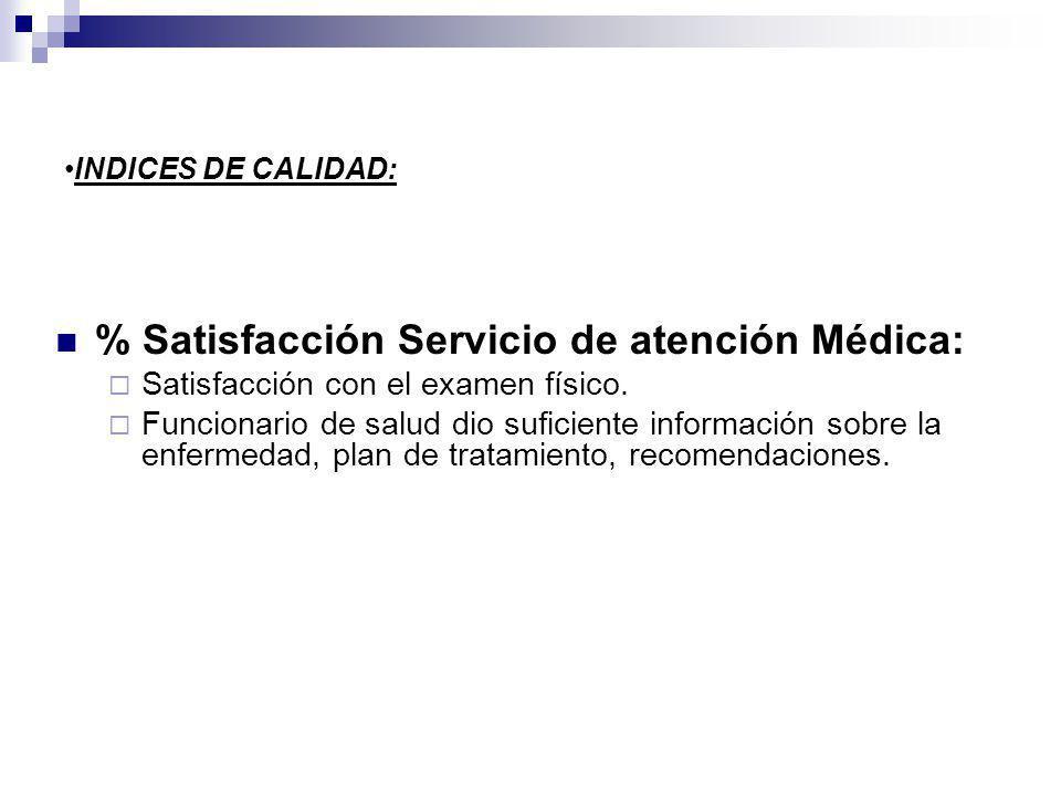 INDICES DE CALIDAD: % Satisfacción Servicio de atención Médica: Satisfacción con el examen físico. Funcionario de salud dio suficiente información sob