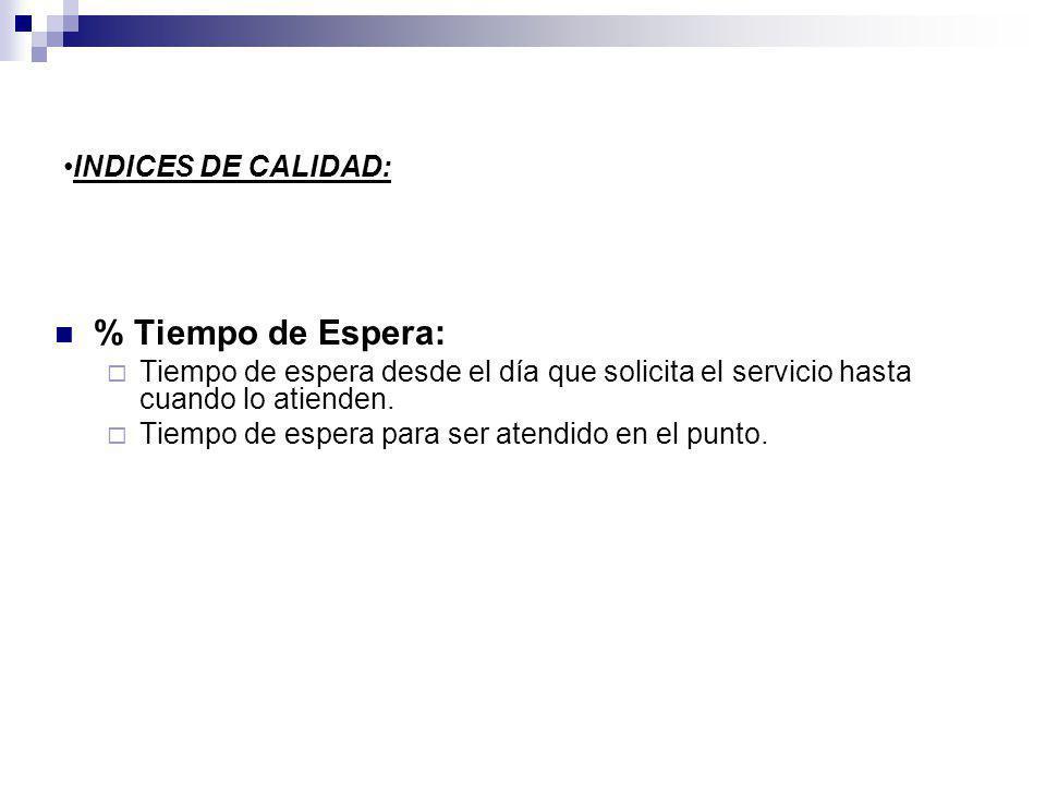 INDICES DE CALIDAD: % Tiempo de Espera: Tiempo de espera desde el día que solicita el servicio hasta cuando lo atienden.