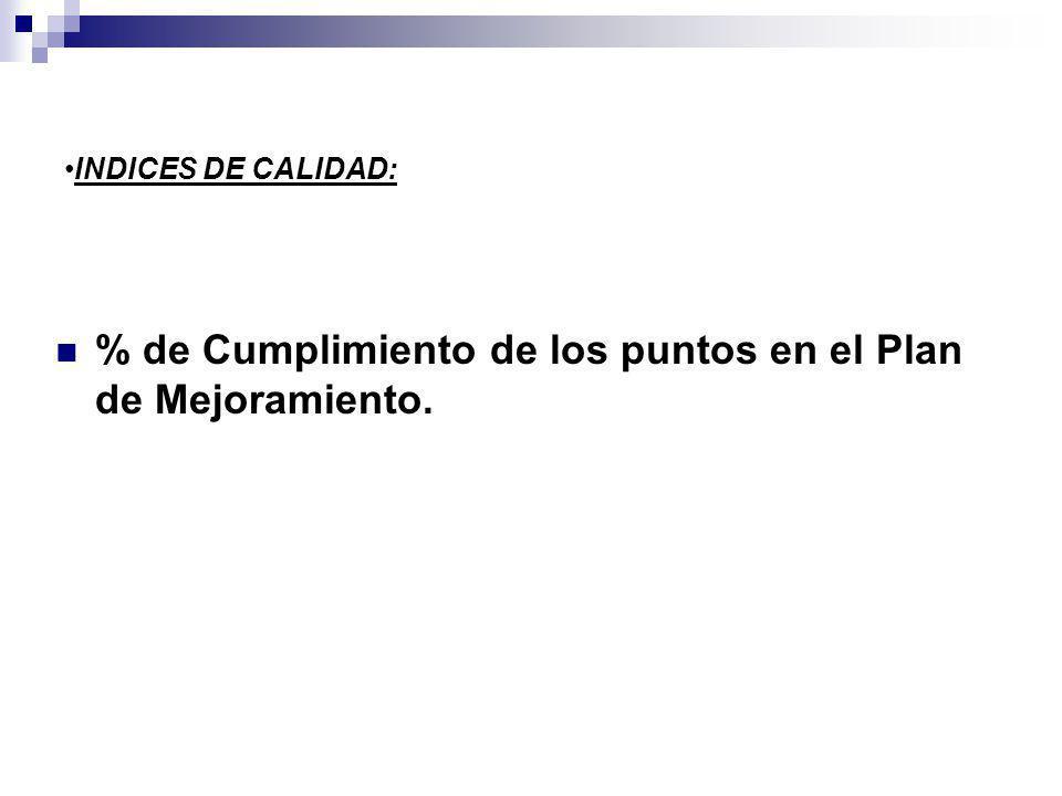 INDICES DE CALIDAD: % de Cumplimiento de los puntos en el Plan de Mejoramiento.