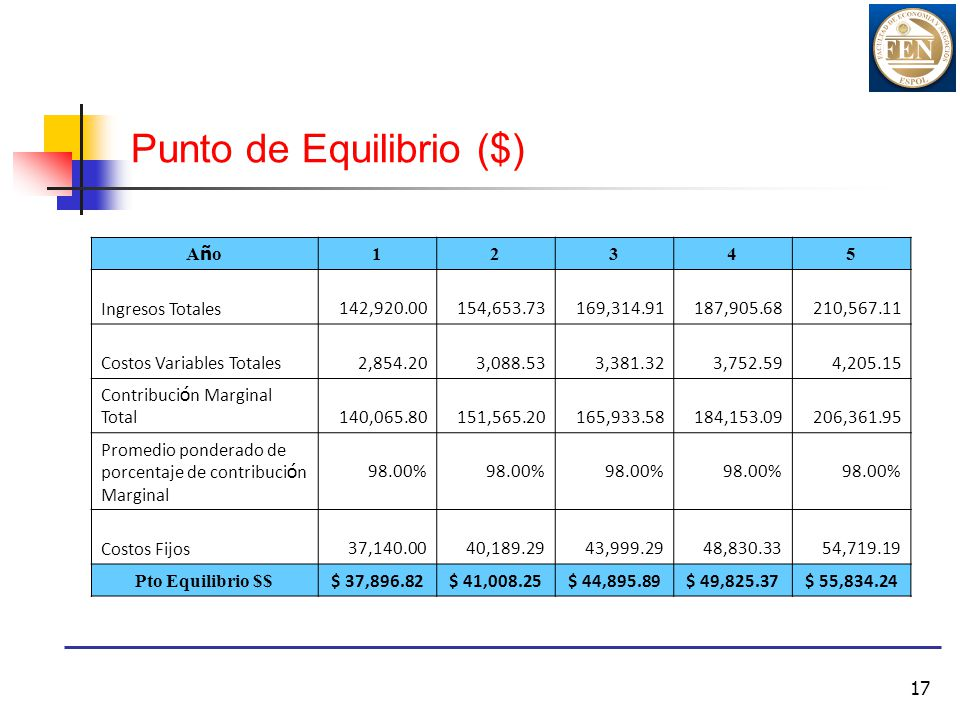17 Punto de Equilibrio ($) AñoAño 12345 Ingresos Totales 142,920.00 154,653.73 169,314.91 187,905.68 210,567.11 Costos Variables Totales 2,854.20 3,08