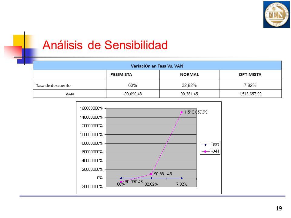 19 Variaci ó n en Tasa Vs. VAN PESIMISTANORMALOPTIMISTA Tasa de descuento 60%32,82%7,82% VAN -90,090.4890,381.451,513,657.99 Análisis de Sensibilidad