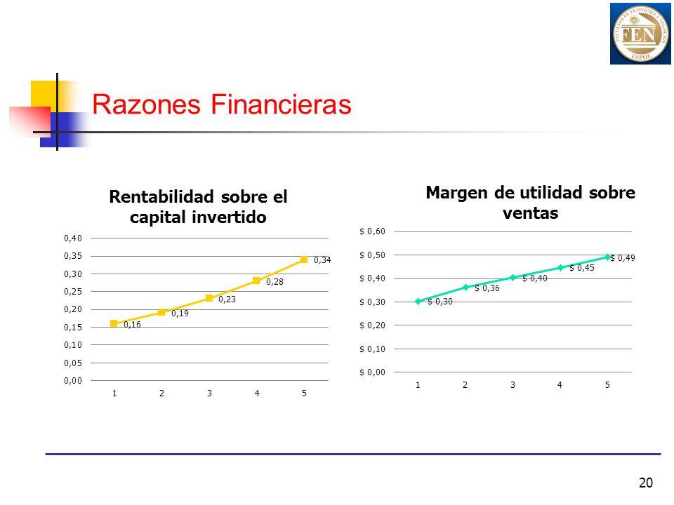20 Razones Financieras