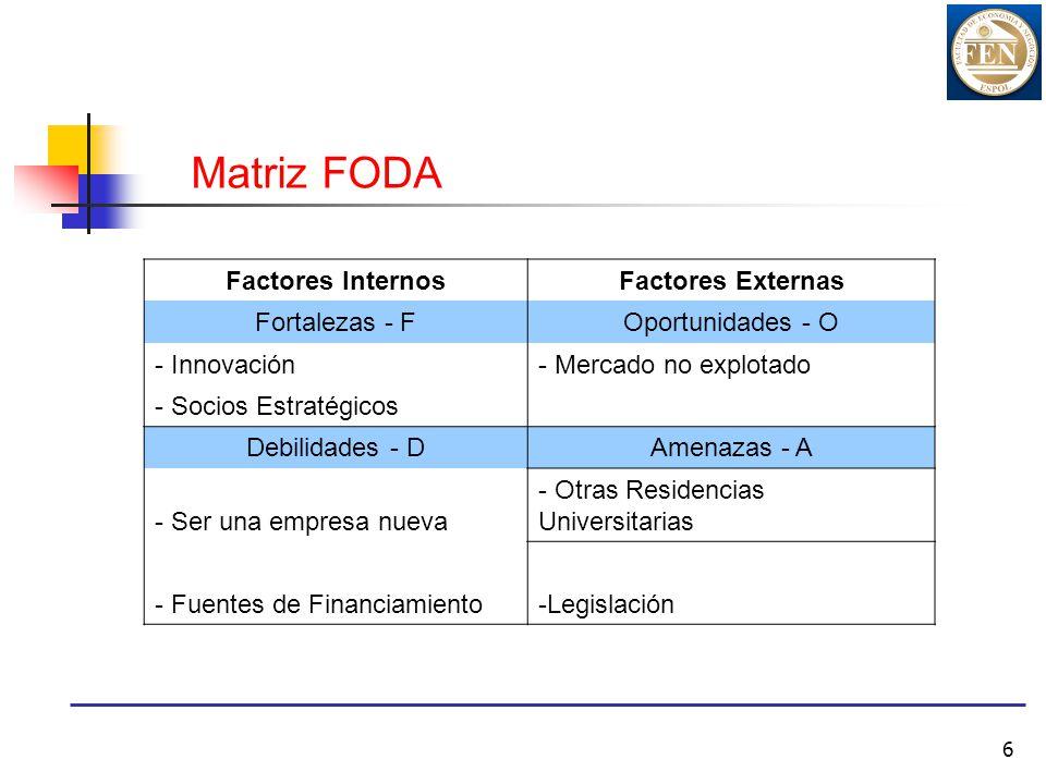 6 Matriz FODA Factores InternosFactores Externas Fortalezas - FOportunidades - O - Innovación- Mercado no explotado - Socios Estratégicos Debilidades