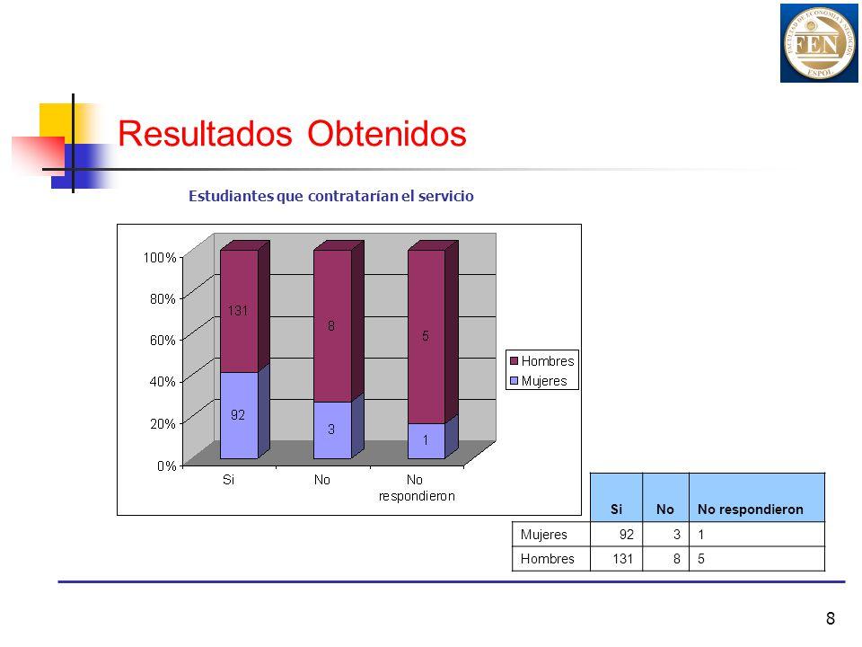 8 Resultados Obtenidos Estudiantes que contratarían el servicio SiNoNo respondieron Mujeres9231 Hombres13185