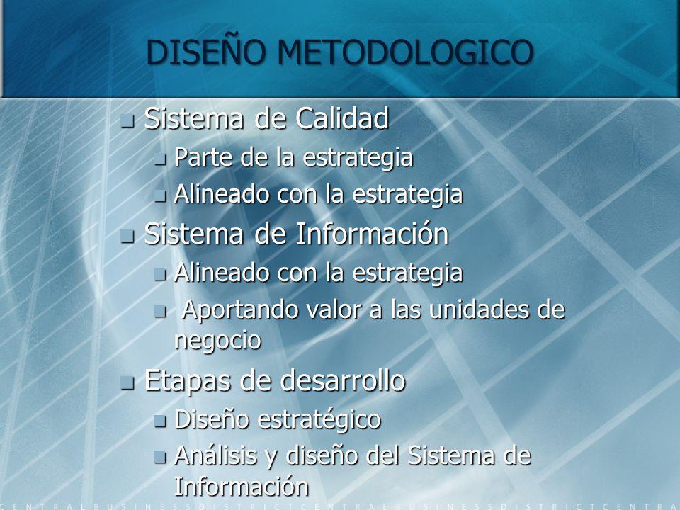 DISEÑO METODOLOGICO Sistema de Calidad Sistema de Calidad Parte de la estrategia Parte de la estrategia Alineado con la estrategia Alineado con la est