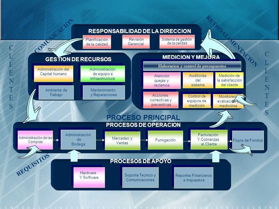 PROCESOS DE APOYO RESPONSABILIDAD DE LA DIRECCION MEDICION Y MEJORA GESTION DE RECURSOS PROCESO PRINCIPAL PROCESOS DE OPERACION Planificación de la ca