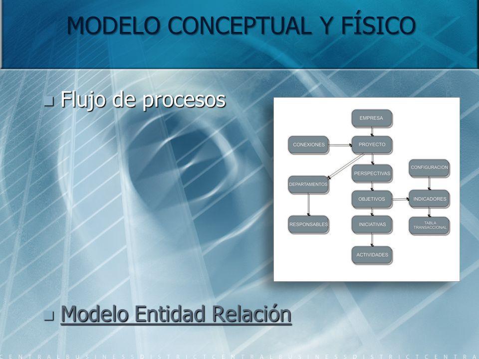 MODELO CONCEPTUAL Y FÍSICO Flujo de procesos Flujo de procesos Modelo Entidad Relación Modelo Entidad Relación Modelo Entidad Relación Modelo Entidad