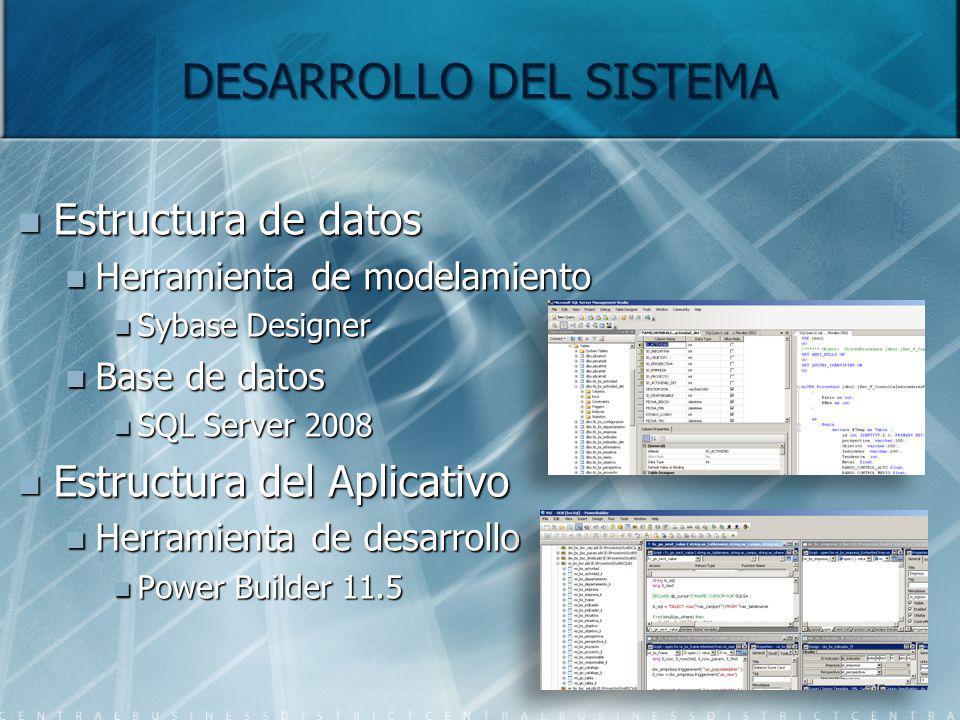 DESARROLLO DEL SISTEMA Estructura de datos Estructura de datos Herramienta de modelamiento Herramienta de modelamiento Sybase Designer Sybase Designer