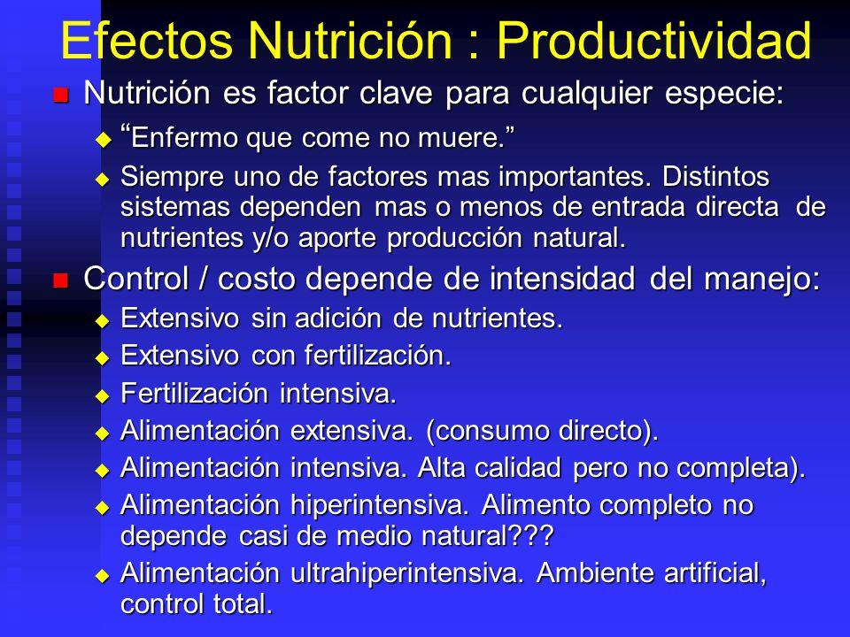 Ventajas Y Desventajas Del Agua Como Medio De Cultivo Requerimientos de N es menor. Requerimientos de N es menor. Excreción aporta nitrógeno. Excreció