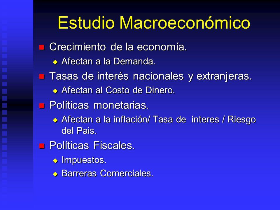 Estudio Macroeconómico Tasas de inflación: Tasas de inflación: Internas.- Afectan costos de producción. Internas.- Afectan costos de producción. Exter
