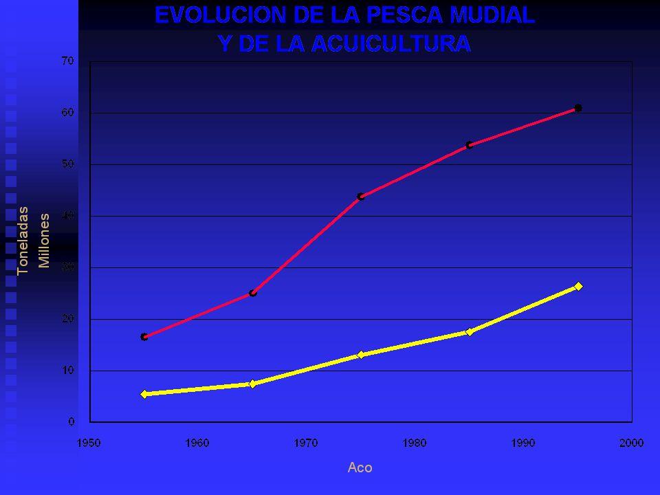 Biologia Comparada De Peces, Crustáceos Y Moluscos.