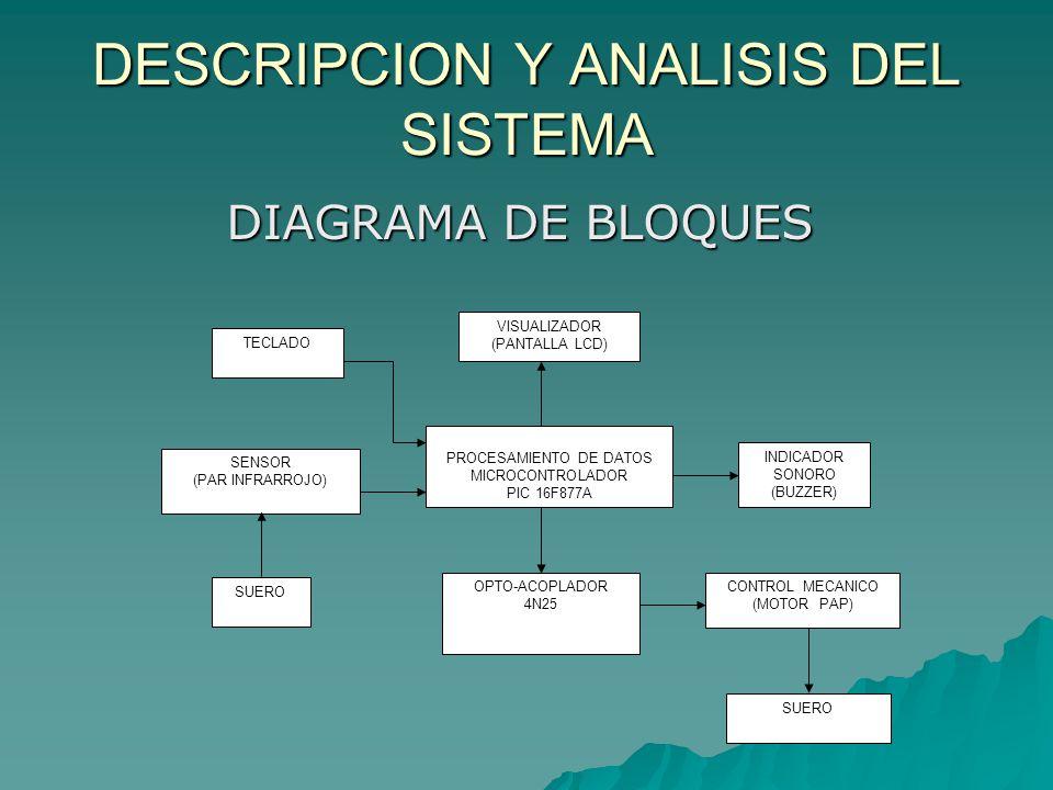 DESCRIPCION Y ANALISIS DEL SISTEMA DIAGRAMA DE BLOQUES TECLADO SUERO SENSOR (PAR INFRARROJO) PROCESAMIENTO DE DATOS MICROCONTROLADOR PIC 16F877A VISUA