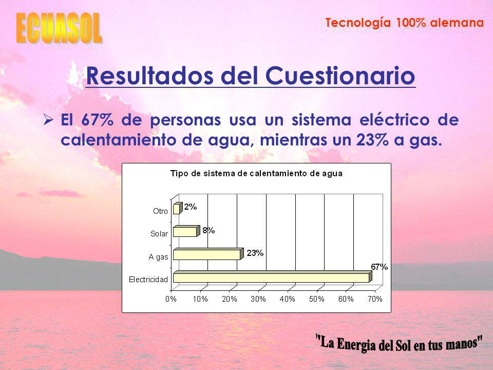Tecnología 100% alemana Resultados del Cuestionario El 67% de personas usa un sistema eléctrico de calentamiento de agua, mientras un 23% a gas.