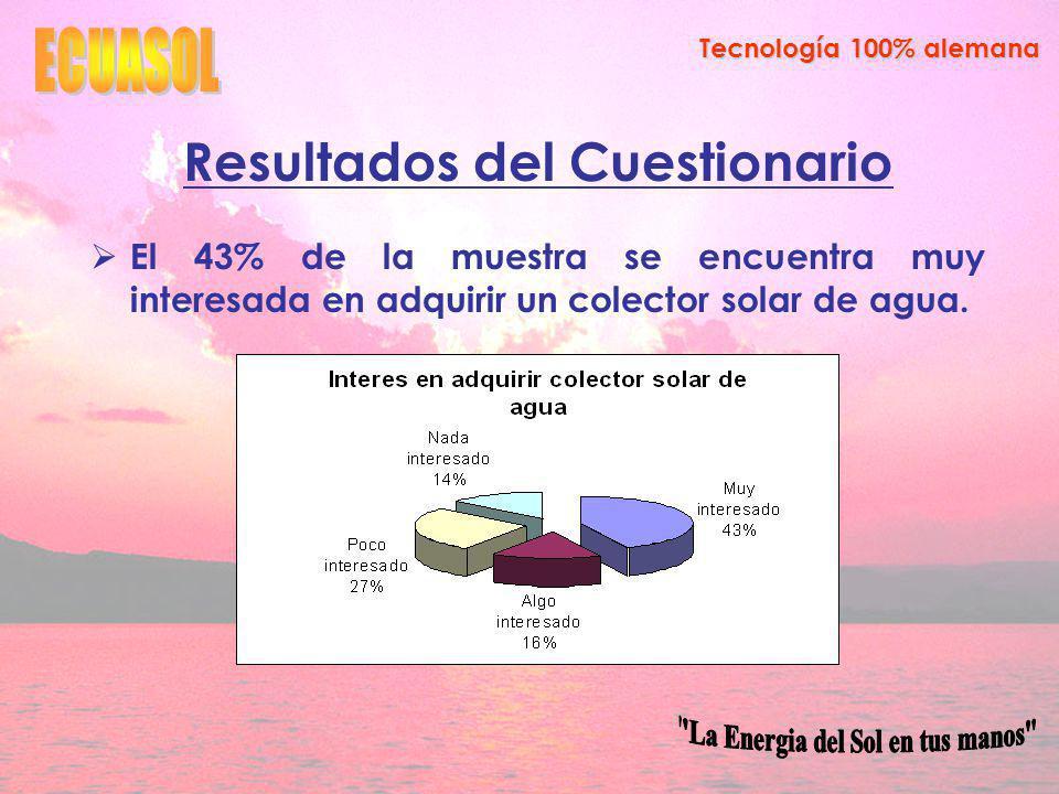 Tecnología 100% alemana Resultados del Cuestionario El 43% de la muestra se encuentra muy interesada en adquirir un colector solar de agua.