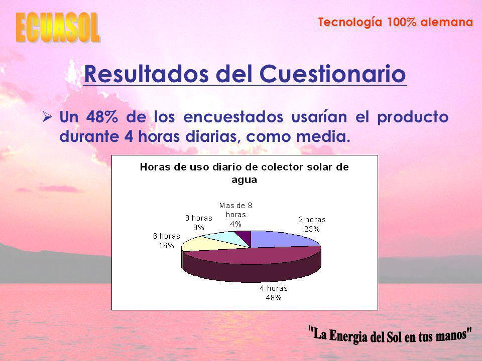Tecnología 100% alemana Resultados del Cuestionario Un 48% de los encuestados usarían el producto durante 4 horas diarias, como media.