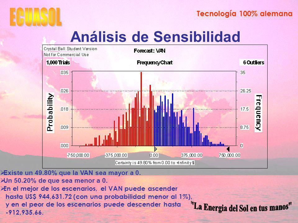 Tecnología 100% alemana Análisis de Sensibilidad Existe un 49.80% que la VAN sea mayor a 0.