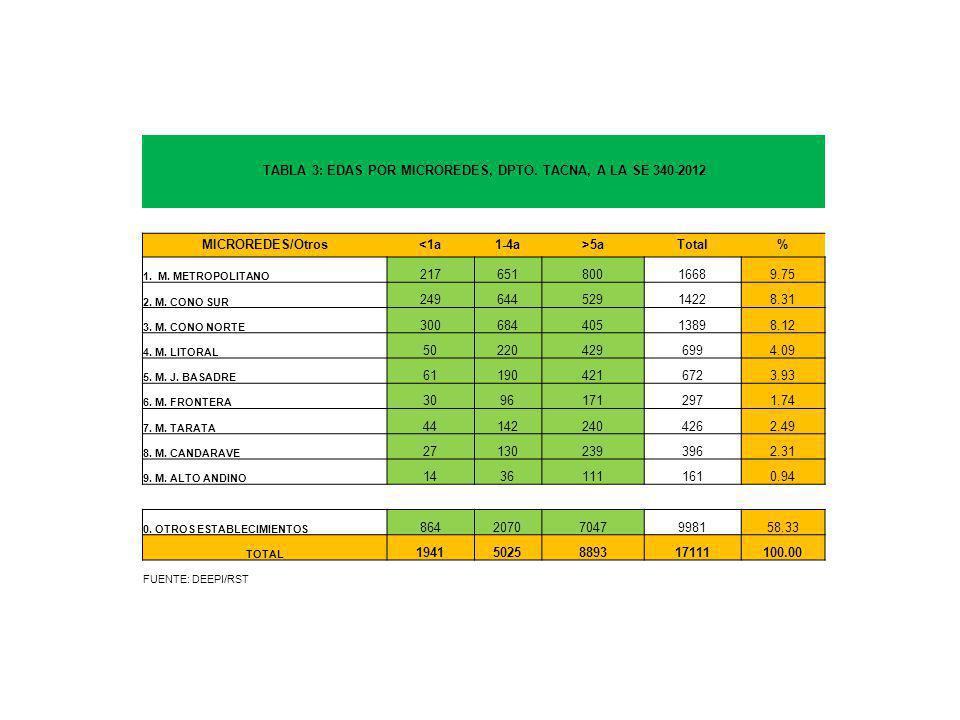 TABLA 3: EDAS POR MICROREDES, DPTO. TACNA, A LA SE 340-2012 MICROREDES/Otros<1a1-4a>5aTotal% 1.